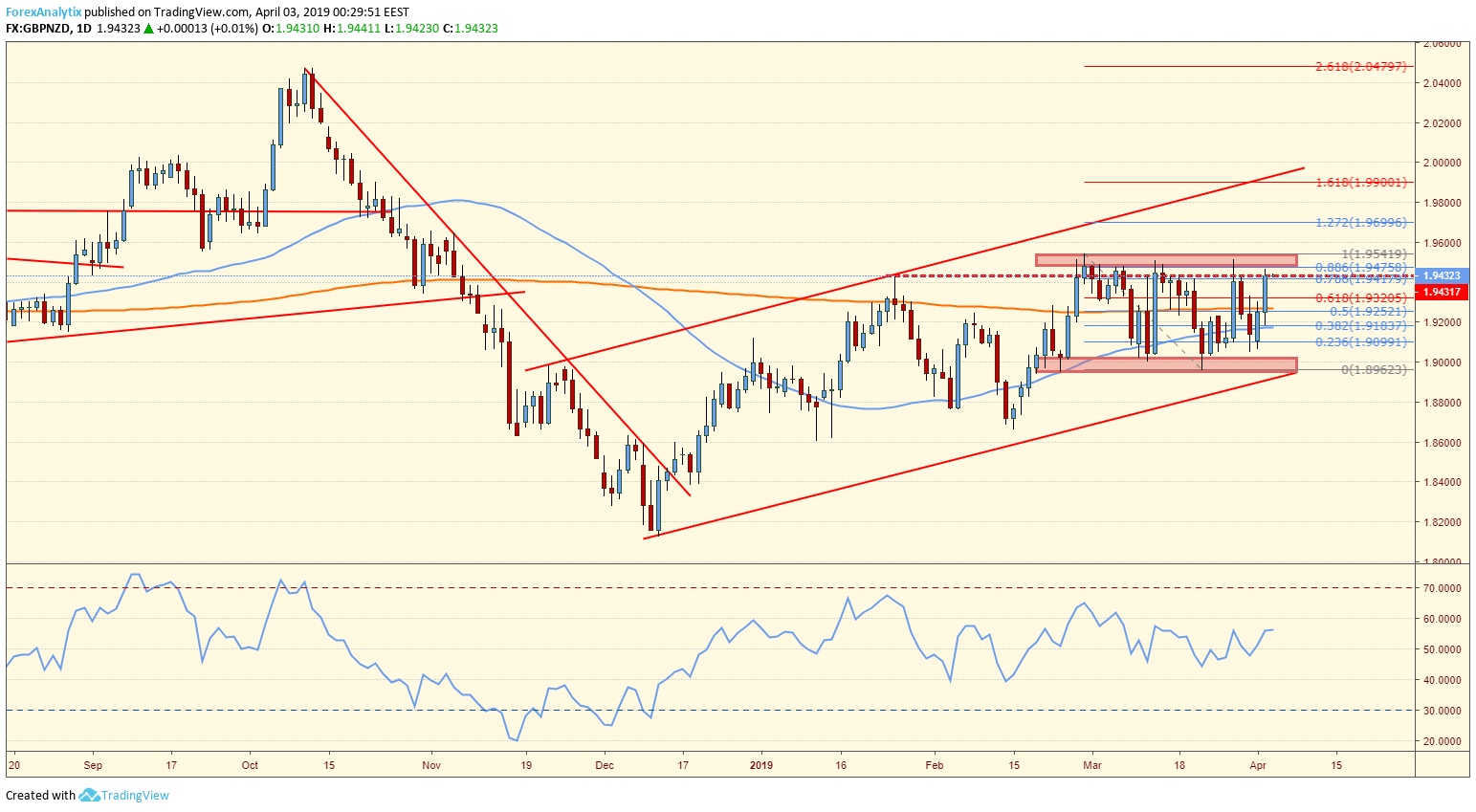 GBPNZD Rectangle