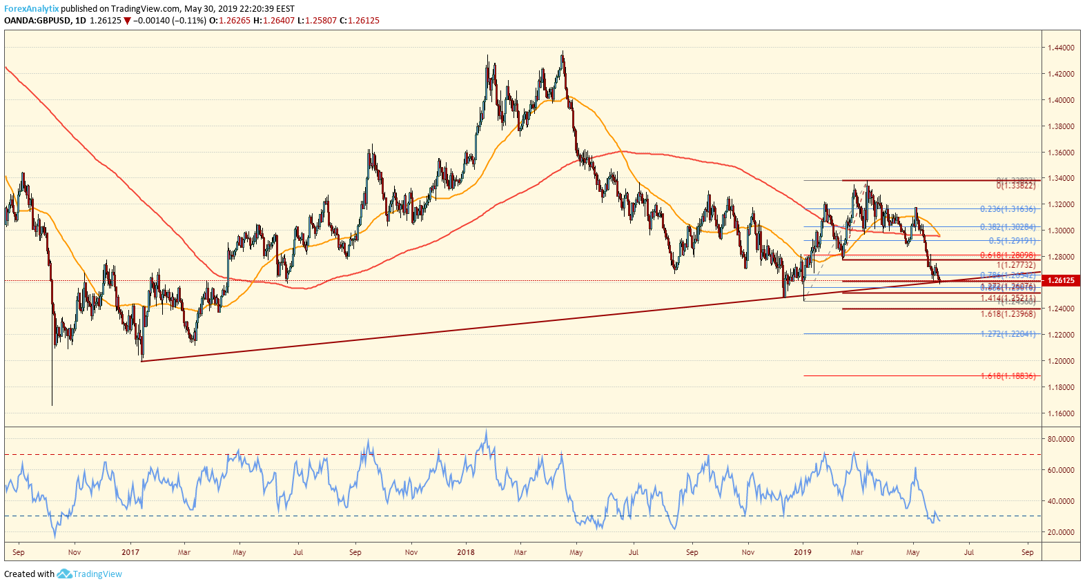 GBPUSD at support
