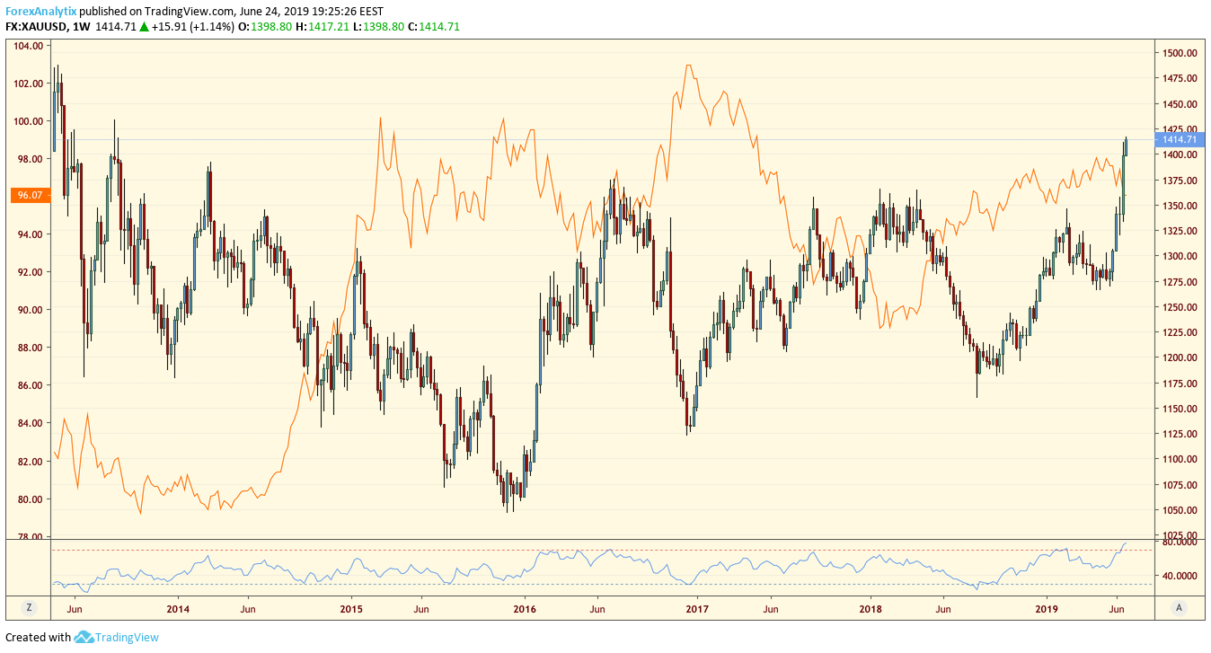 Gold - Dollar Correlation