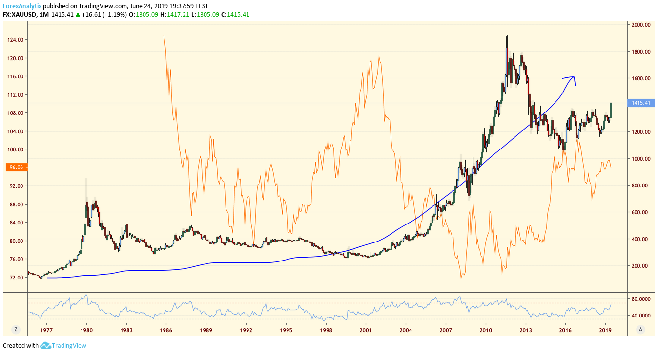Gold - Dollar Long Term Correlation