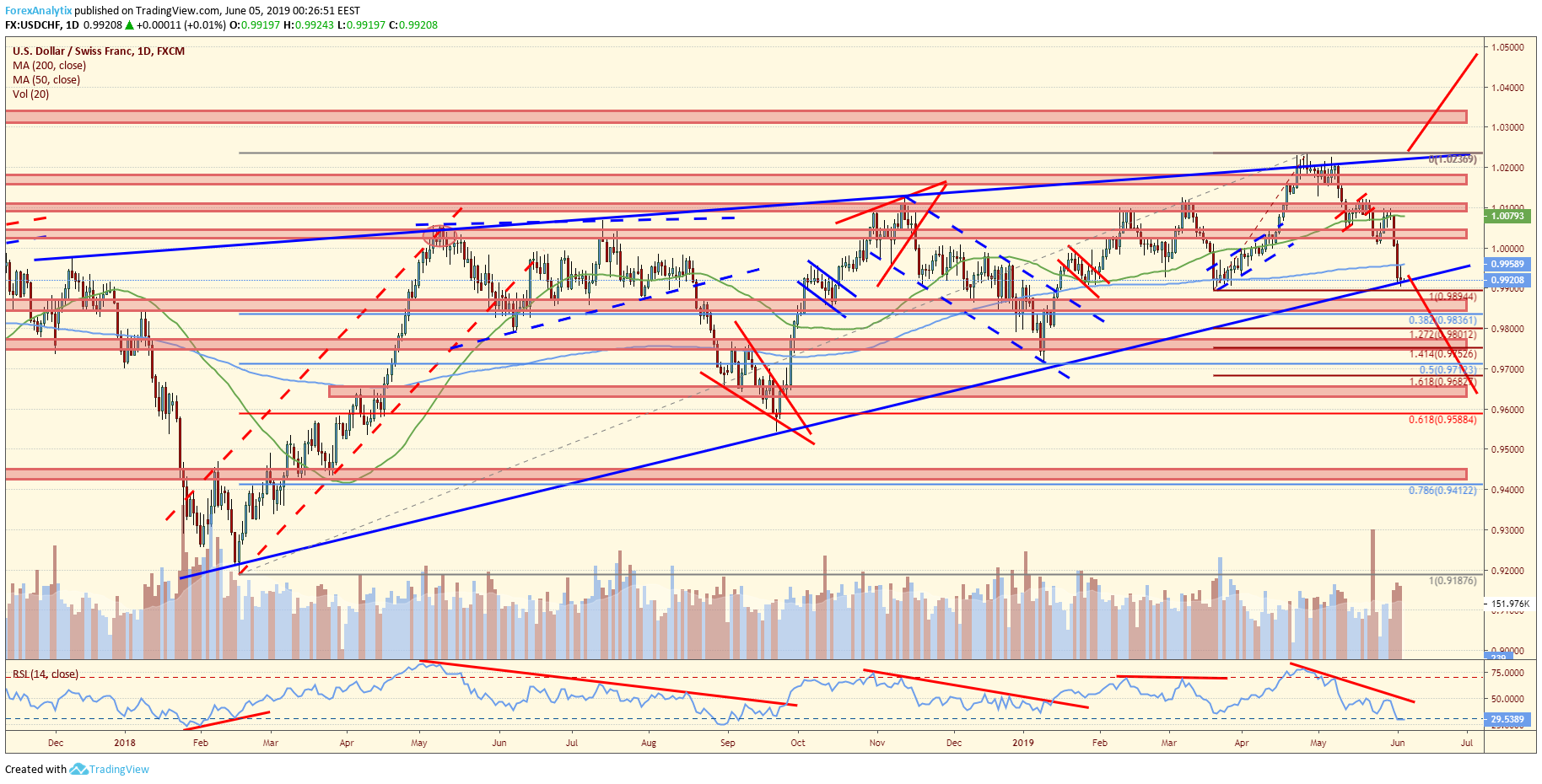 USDCHF Breaking Down