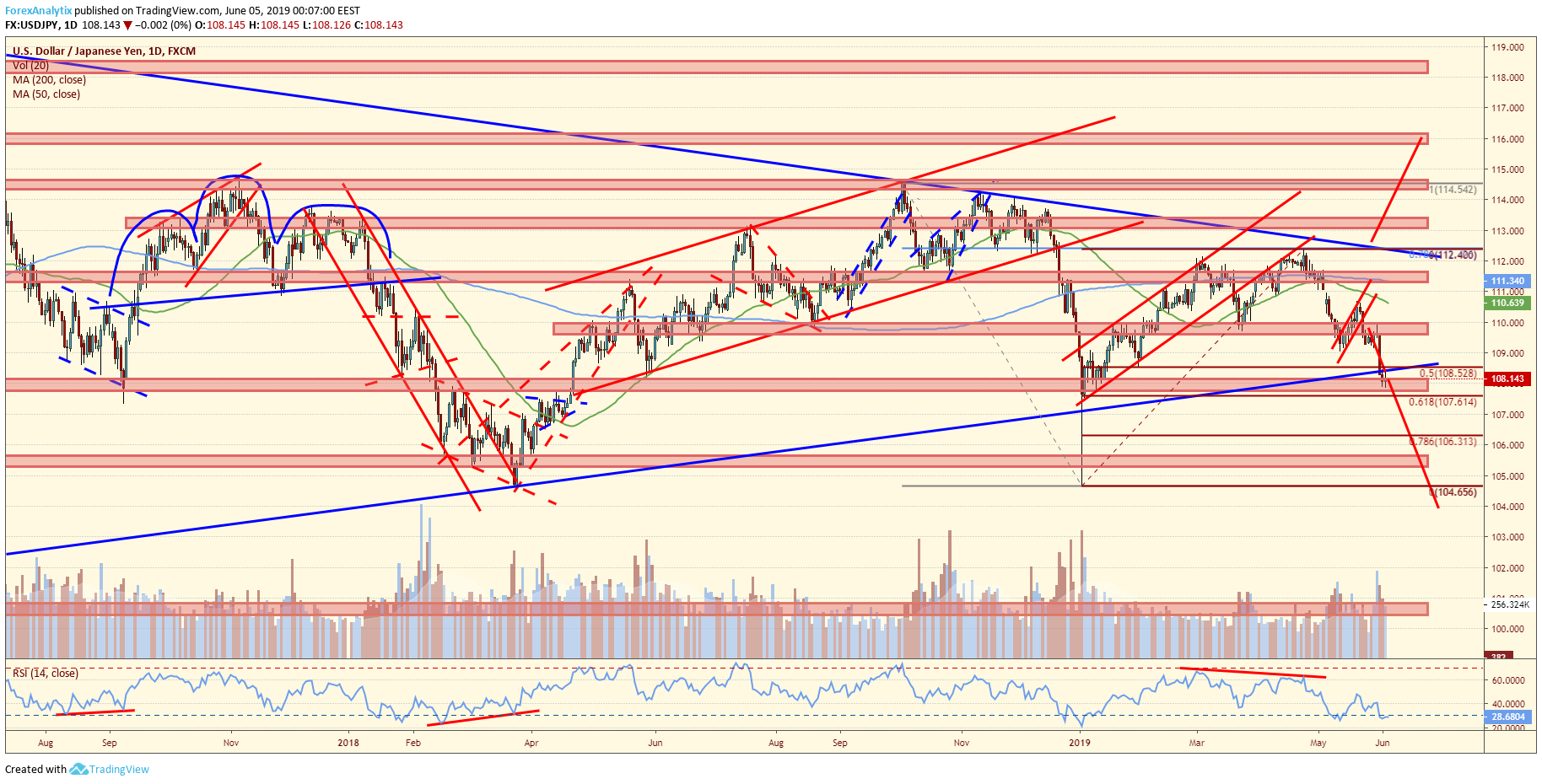 USDJPY Symmetrical Triangle