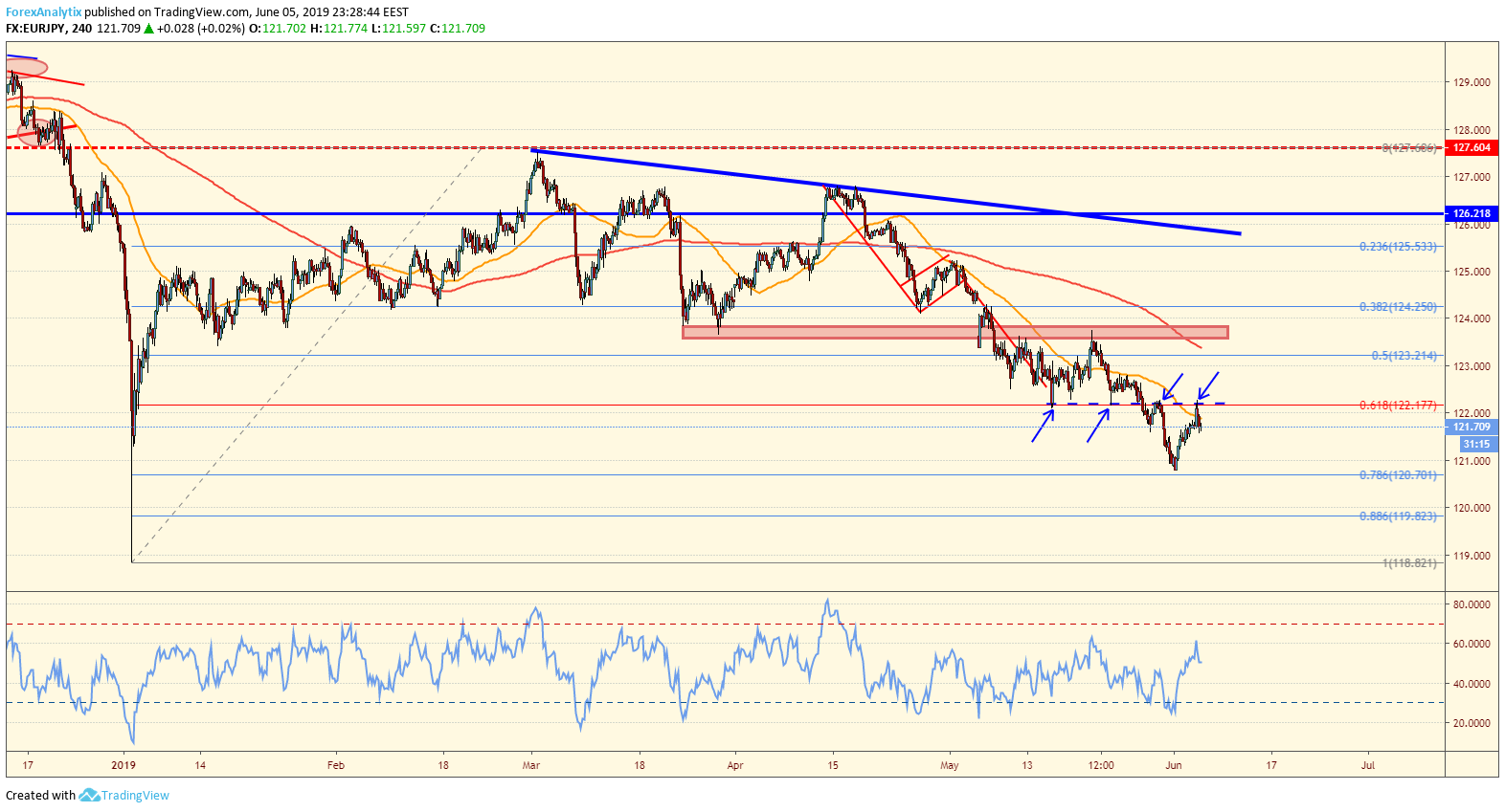 EURJPY at key juncture