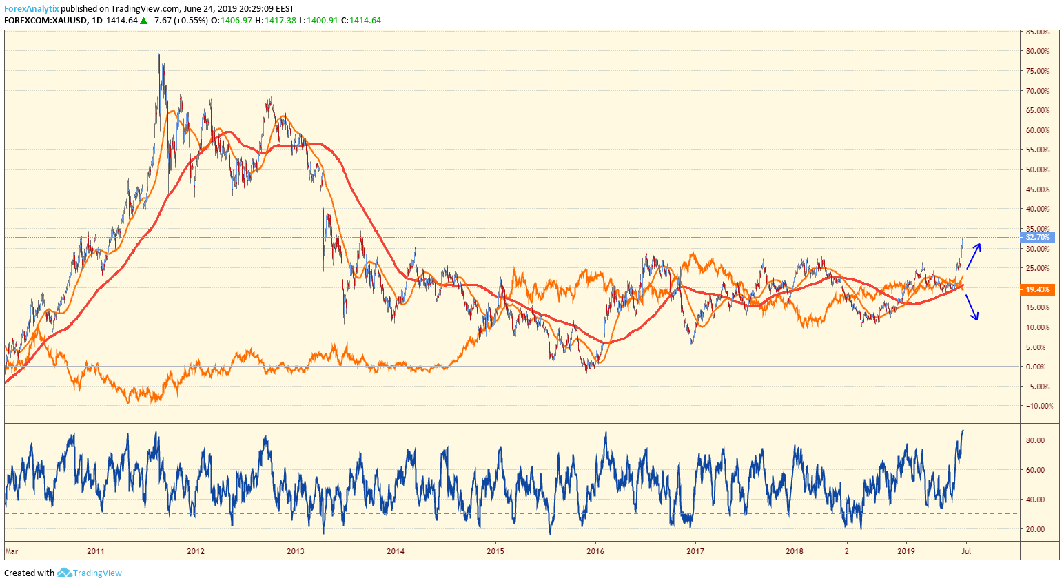Gold - DXY Correlation