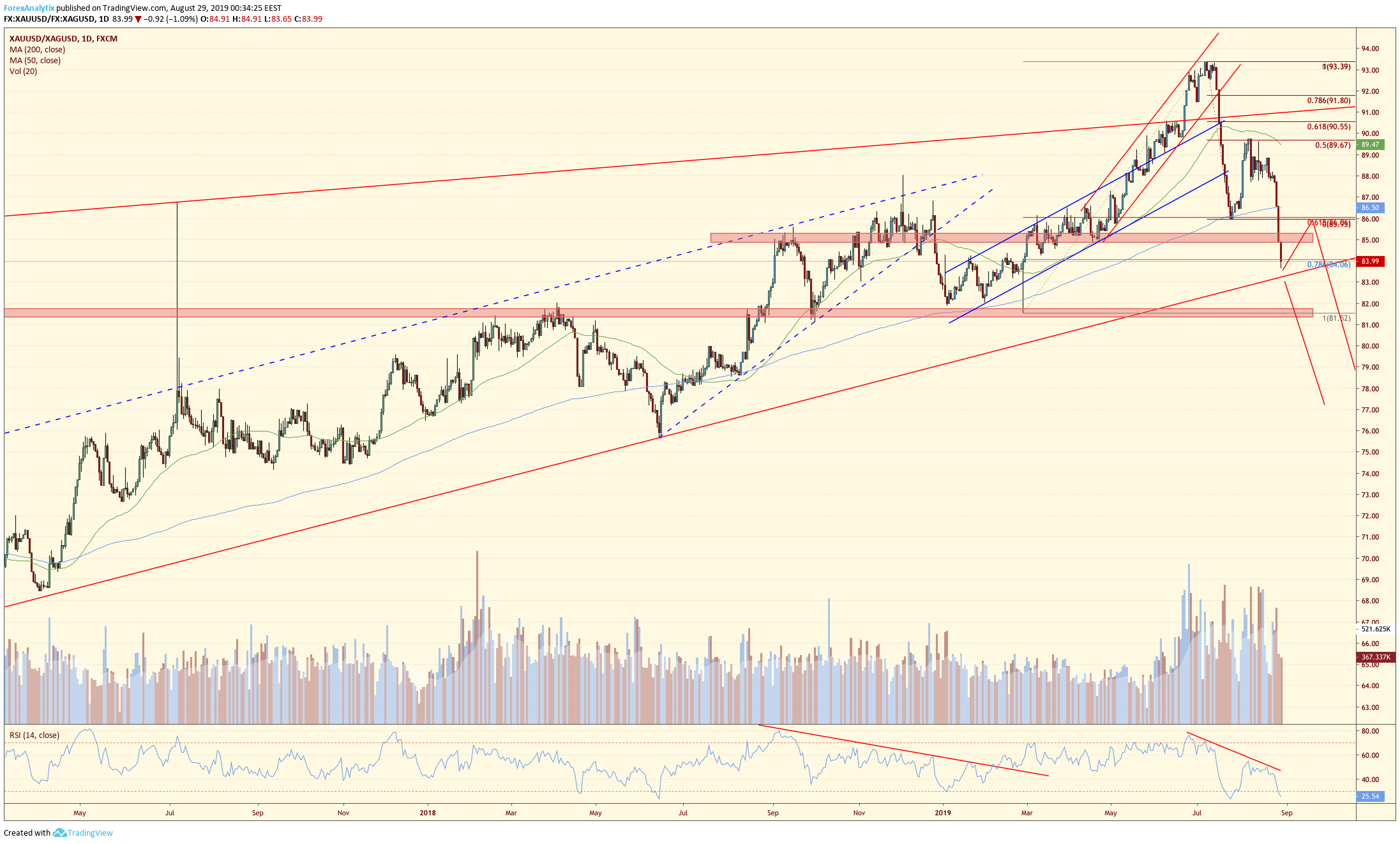 Gold / Silver Ascending Wedge