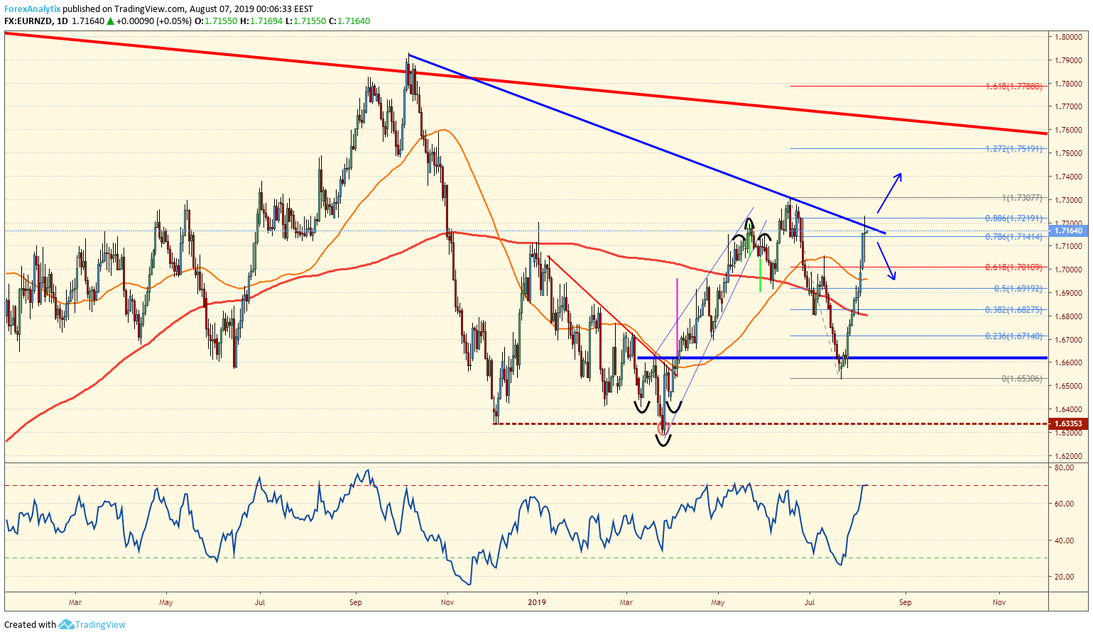 EURNZD at T/L Resistance