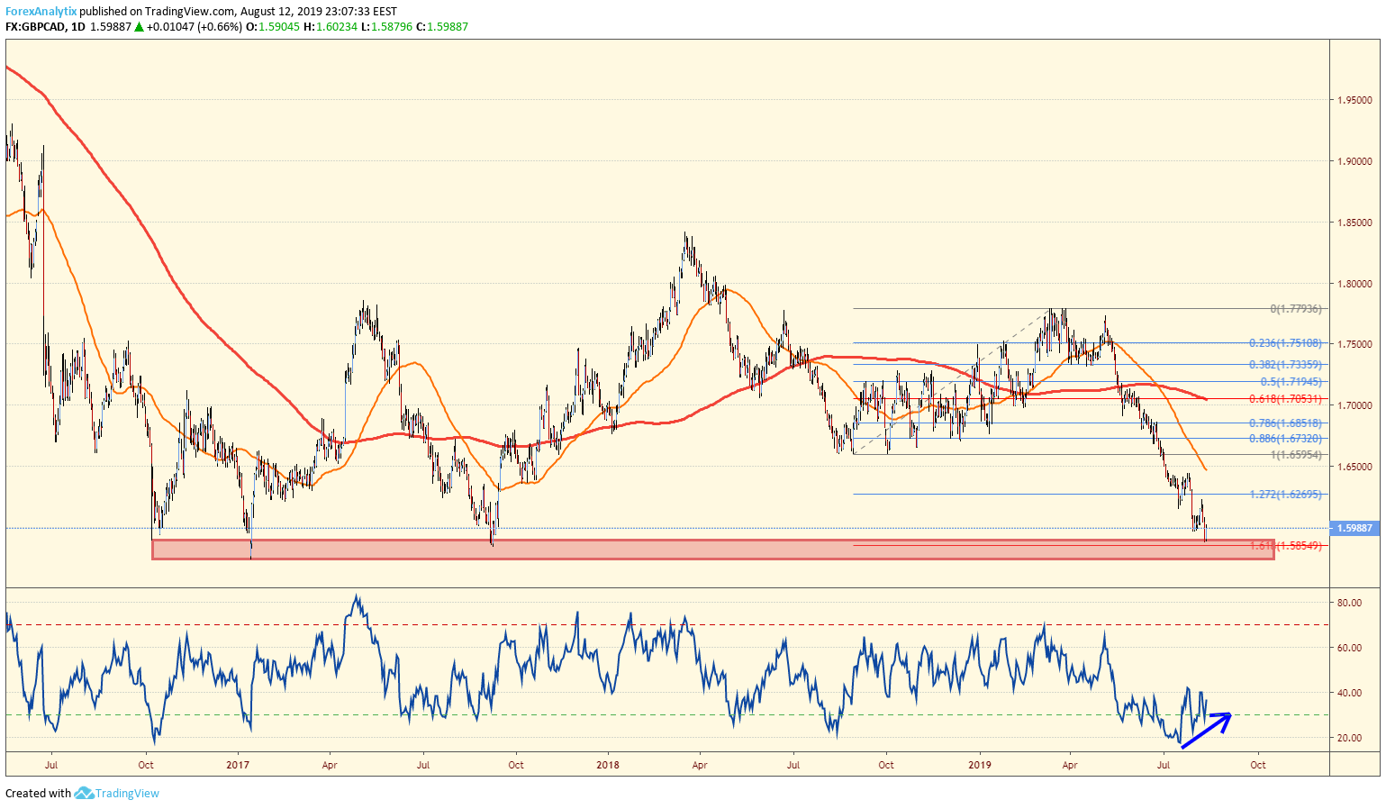 GBPCAD at Support