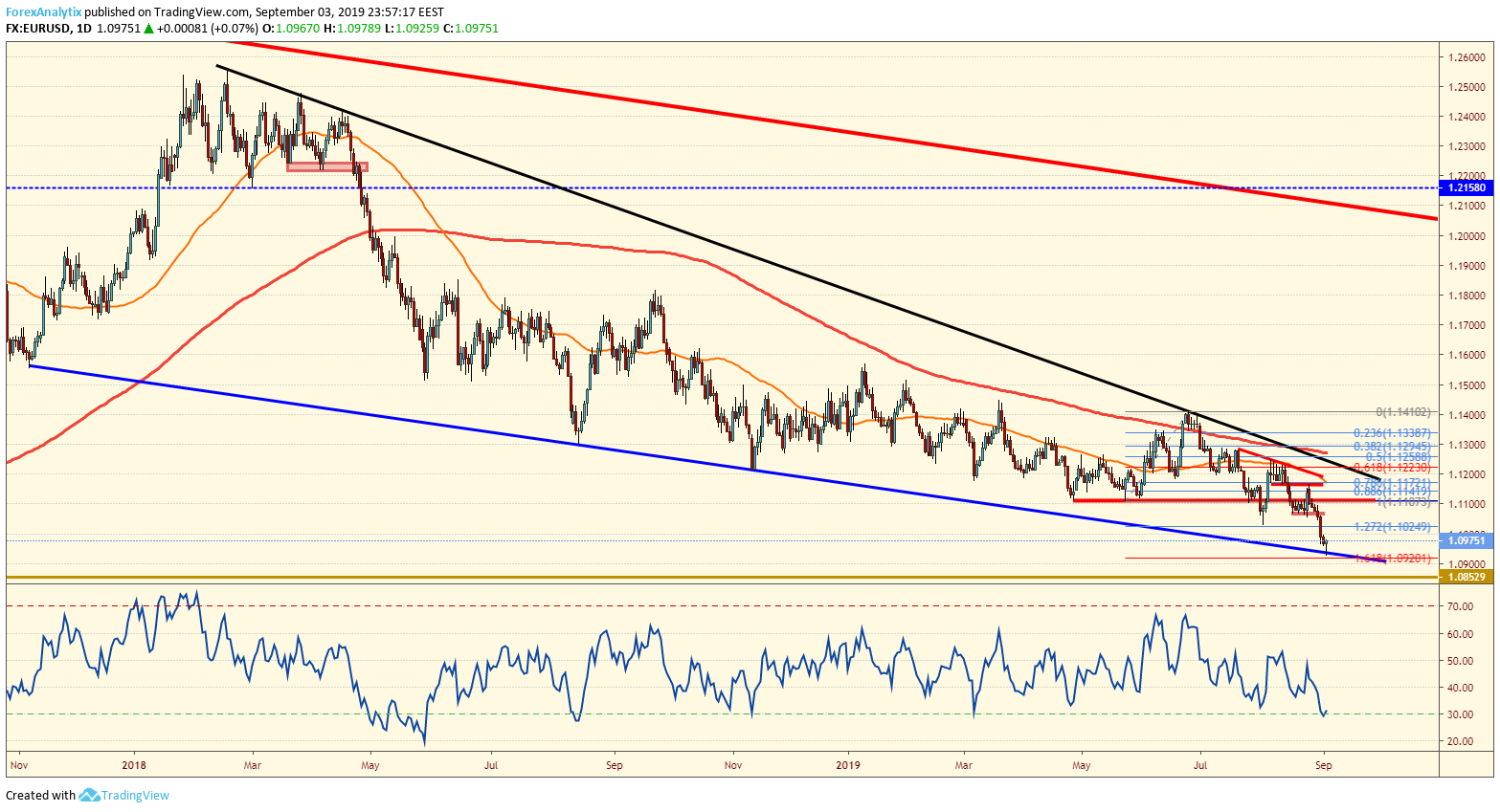 EURUSD Descending Wedge