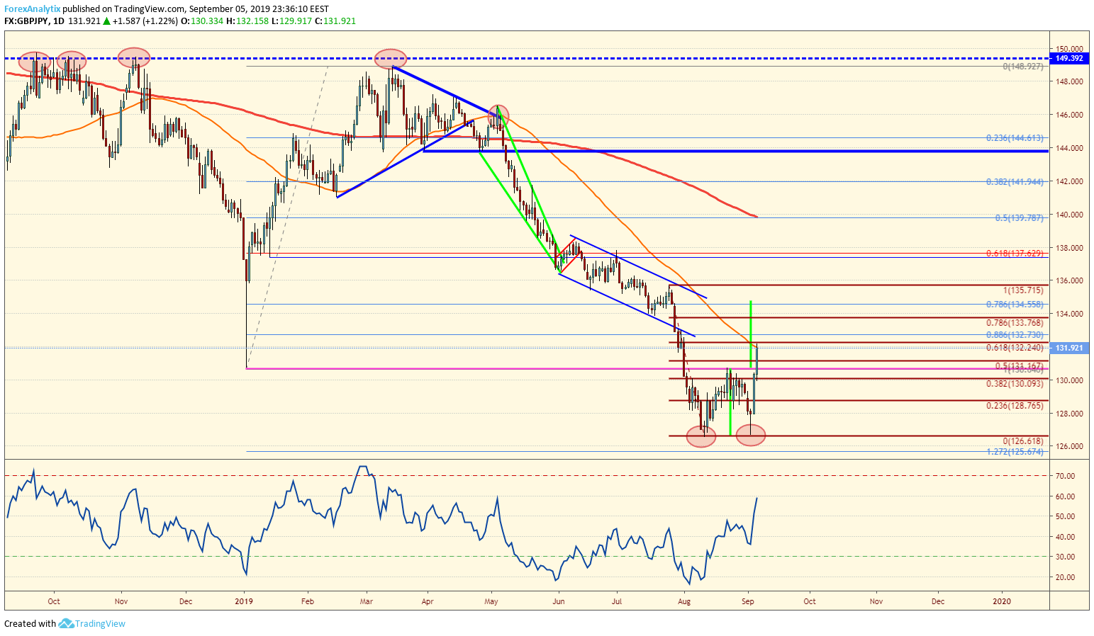 GBPJPY Double Bottom