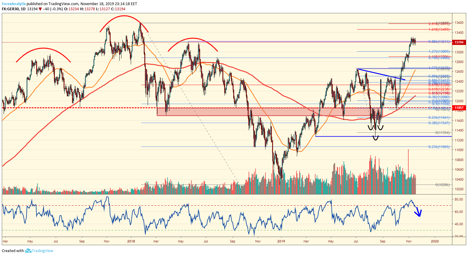 DAX at Resistance