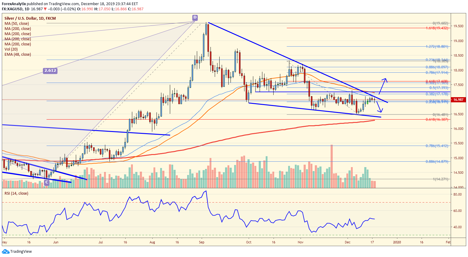 Silver Bullish Wedge