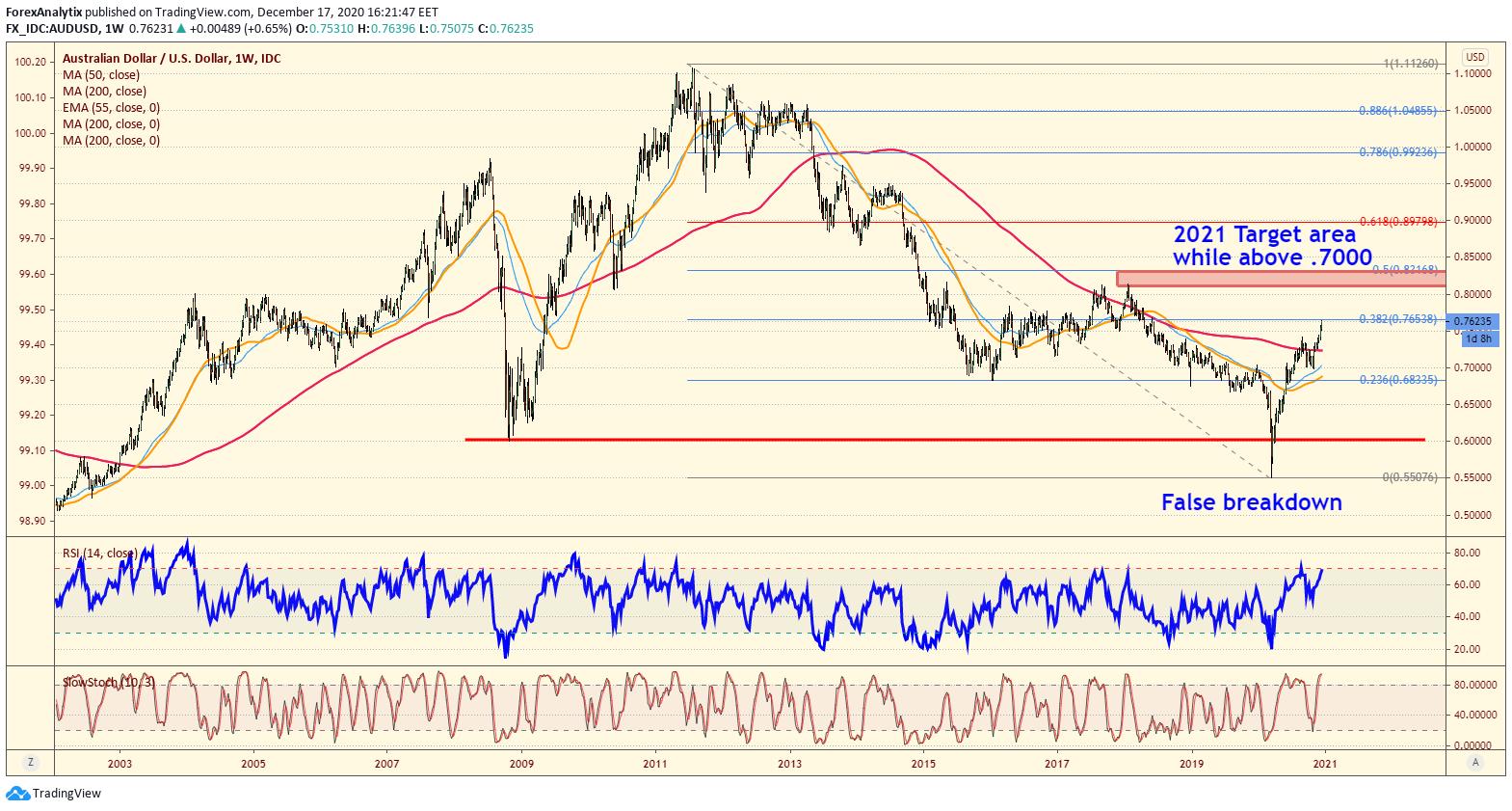 AUDUSD Market Outlook