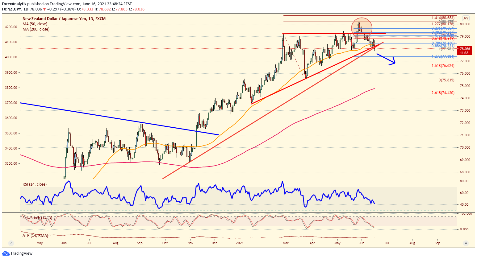 Chart of the Day - NZDJPY - (June 16th, 2021 ...