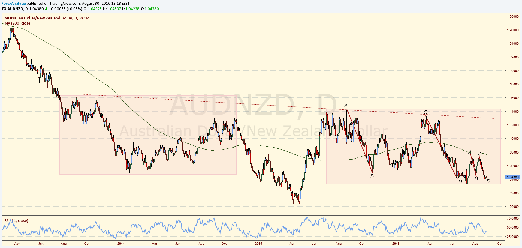 http://www.forexanalytix.com/blog/wp-content/uploads/2016/09/AUDNZD-daily-Blake.png